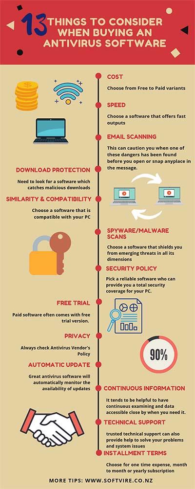 buying antivirus software
