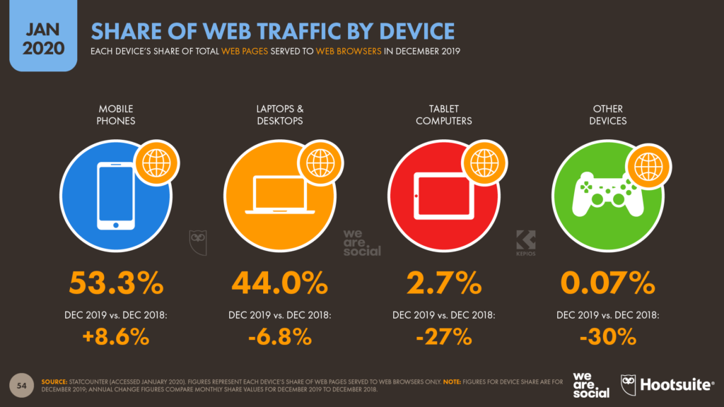 Share of Web Traffic Digital Overview, Softvire